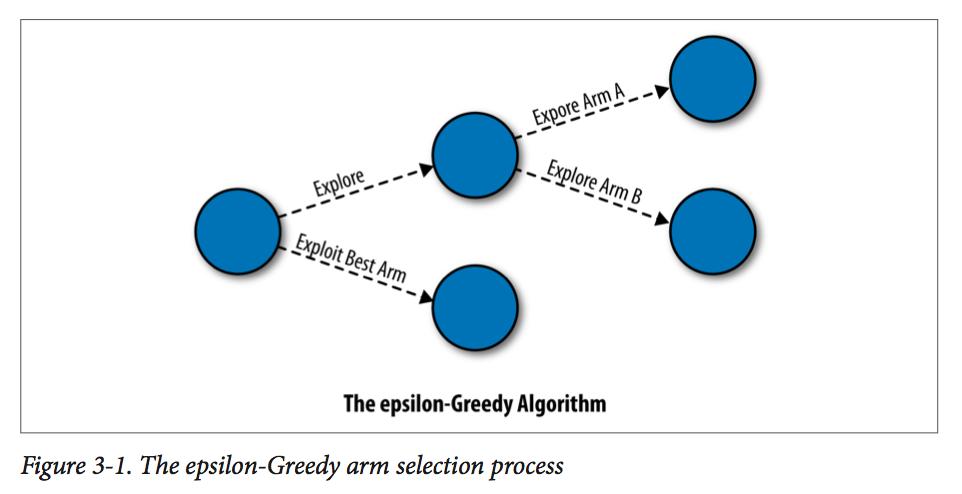 <Bandit Algorithms for Website Optimization>