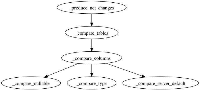 Alembic 简明教程