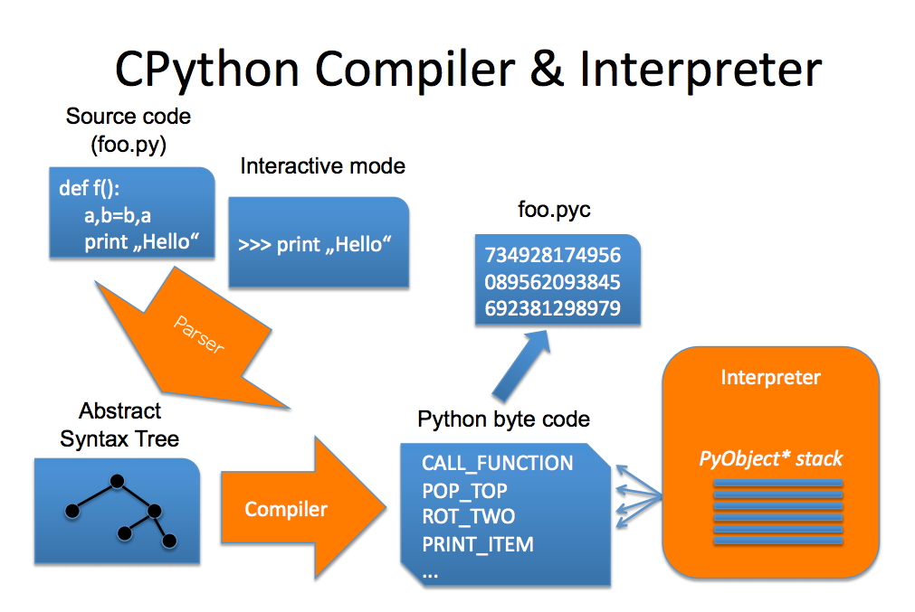 python_compiler_and_interpreter.png